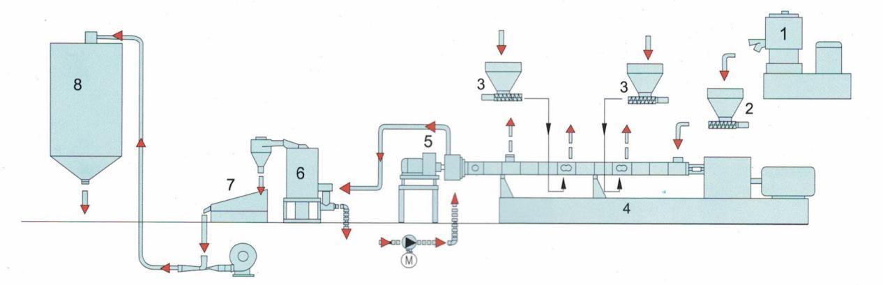 Processing System 3