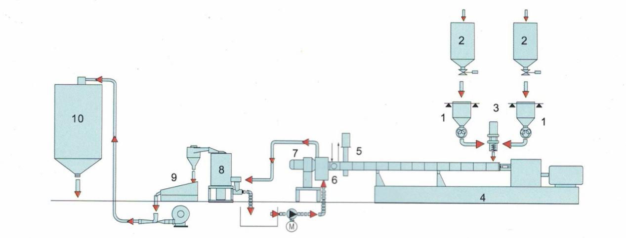 Processing System 4